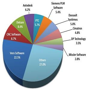 A lista tetején a Vero, CIM data jelentés a CAM gyártókról